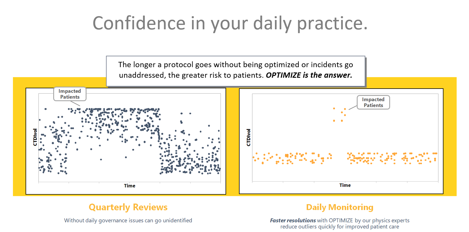 Confidence in your daily practice